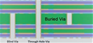 Understand Blind Vias PCB and Buried Vias PCB